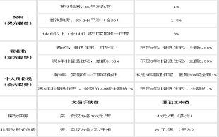 广州二手房交易税费