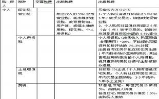 北京二手房交易税费